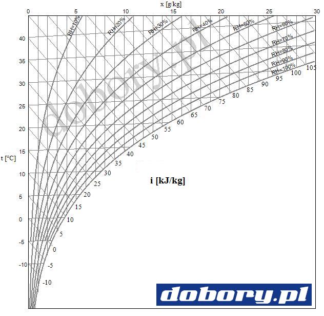projektowanie hvac - wykres molliera dla powietrza wilgotnego