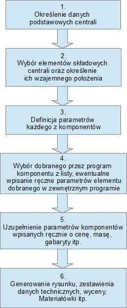Oprogramowanie do doboru central klimatyzacyjnych - podejście szczegółowe