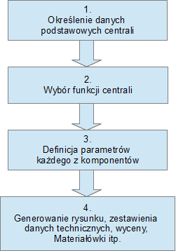 Oprogramowanie do doboru central klimatyzacyjnych - podejście uproszczone