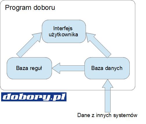 Oprogramowanie doborowe HVACR - struktura programu doboru central wentylacyjnych