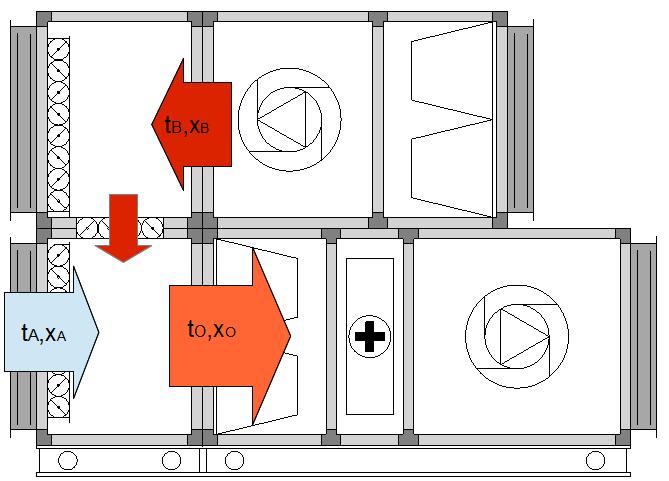 Recyrkulacja - komora mieszania, obliczenia parametrów komory mieszania na wykresie Moliera