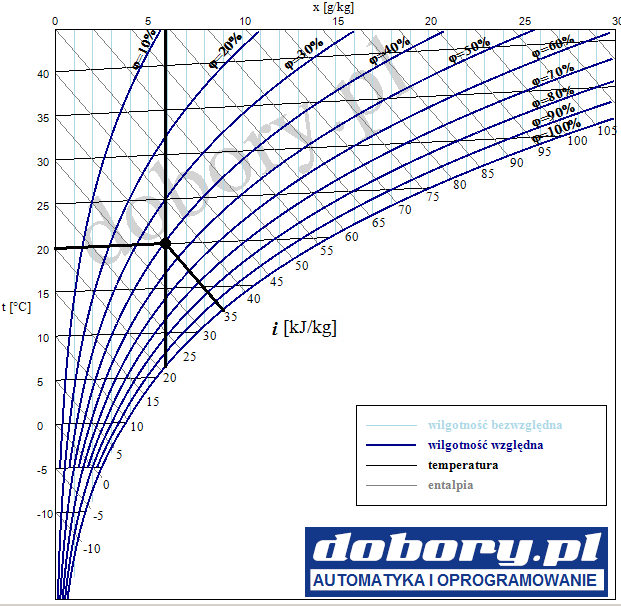 wykres molliera (H-X, I-X) odczyt wartości parametrów powietrza