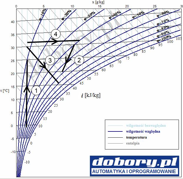 przemiany powietrza wilgotnego - wykres Molliera (HX, IX)