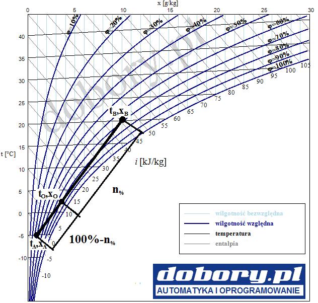 Wykres moliera - recyrkulacja, komora mieszania, obliczenia temperatury i wilgotności