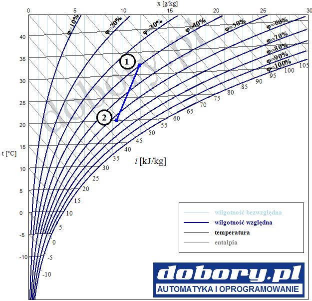 wykres moliera - chłodzenie powietrza wilgotnego - przykład + rozwiązanie