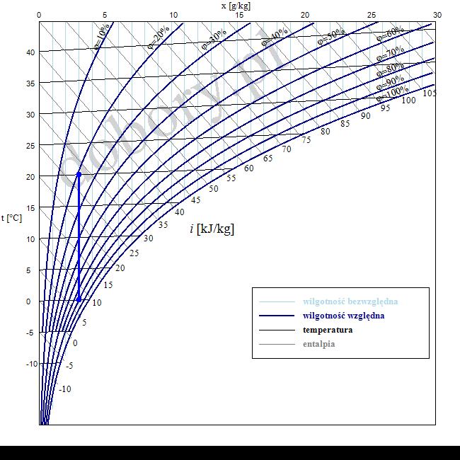 wykres moliera - ogrzewanie powietrza wilgotnego - zadanie z rozwiązaniem