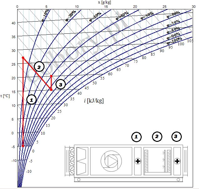 Centrala klimatyzacyjna z nawilzaczem adiabatycznym - dobór za pomocą wykresu h-x