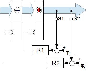 osuszanie powietrza schemat automatyki sterującej procesem osuszania powietrza
