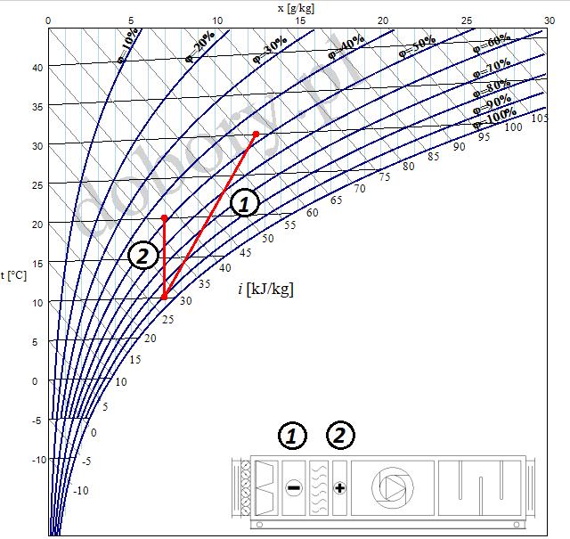 wykres moliera osuszanie powietrza na wykresie i-x (h-x)