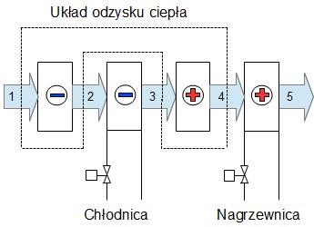 precooling - zasada działania, schemat